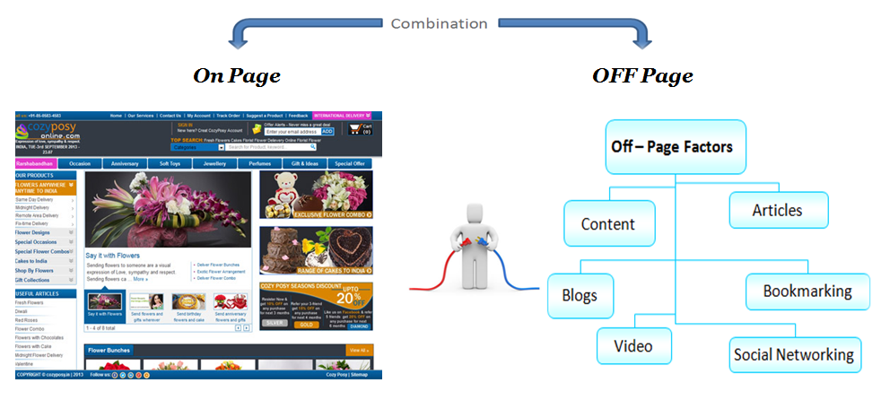 on-page-Combination-OFF-Page-SEO-02